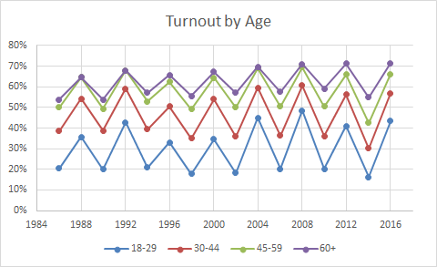 Turnout by age