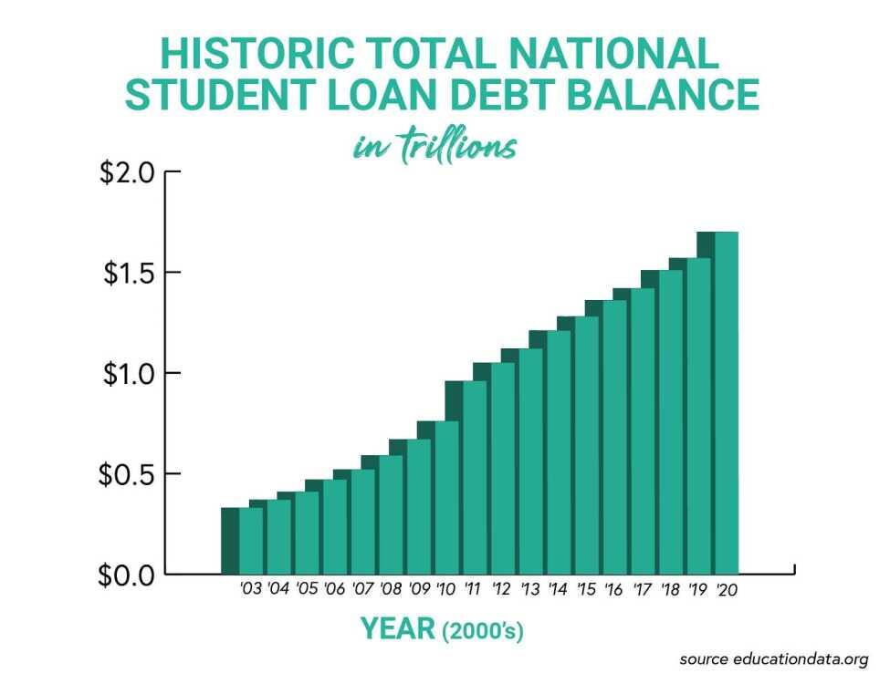 Student loans 101: Examining the $1.7 trillion problem